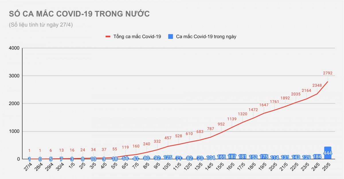 Việt Nam có thêm 444 bệnh nhân Covid-19 trong ngày 25/5